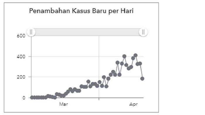Grafik tambahan kasus per hari hingga Senin (20/4/2020). (covid-19.go.id)