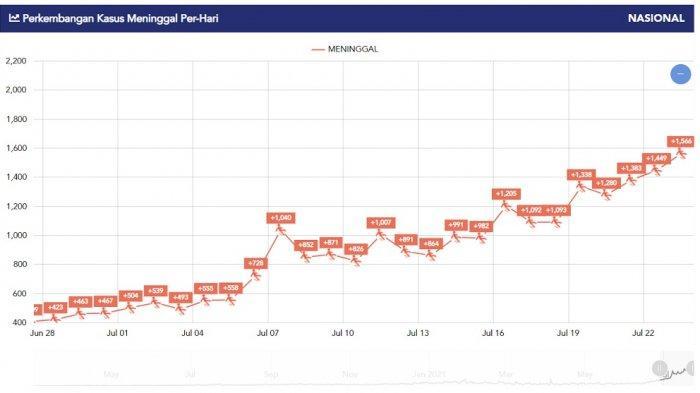 Grafik Terbaru Covid-19 dalam Seminggu Terakhir, Kasus Kematian Harian Meningkat Terus