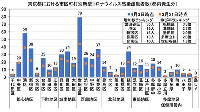 Data grafik yang terinfeksi virus corona per 3 April 2020 di Tokyo Jepang.