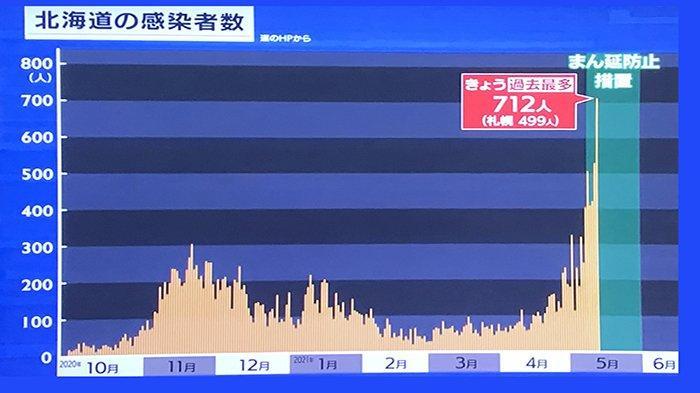 Kasus Covid-19 di Sapporo Hokkaido Jepang Meningkat Gara-gara Oppabu