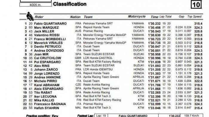 Hasil FP3 MotoGP seri Spanyol