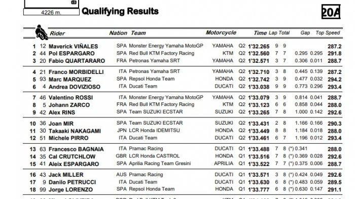 Hasil Kualifikasi MotoGP San Marino 2019