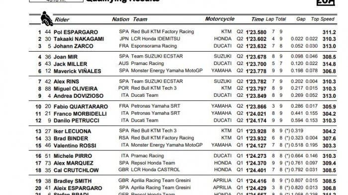 Hasil Kualifikasi Motogp Styria 2020 Pol Espargaro Rebut Pole Position Valentino Rossi Ke 15 Tribunnews Com Mobile