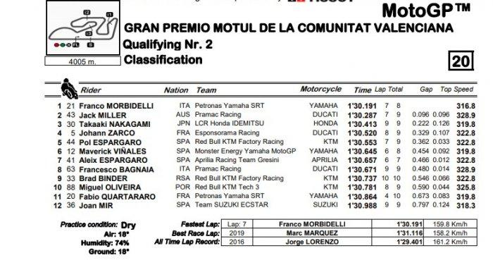Hasil Kualifikasi MotoGP Valencia 2020, Franco Morbidelli raih Pole Position, Sabtu (14/11/2020).