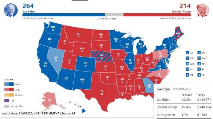 Hasil Pemilu Amerika: Biden Ambil Alih Georgia setelah Sebelumnya Didominasi Trump