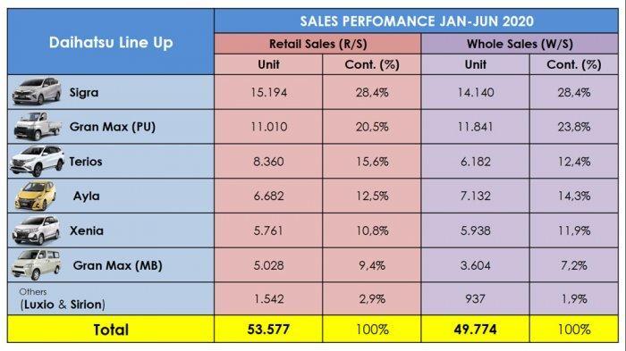 Hasil penjualan PT Astra Daihatsu Motor pada semester I 2020.