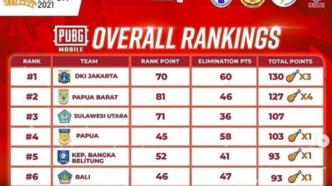 Hasil perolehan medali Esports PUBG Mobile PON XX Papua 2021