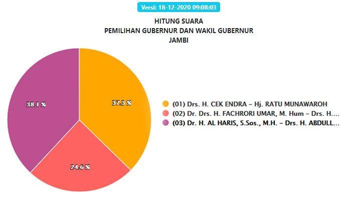 Hasil Pilgub Jambi 2020 Terbaru 20 Desember: Suara Masuk 100 %, Al Haris-Sani Raih 597.518 Suara