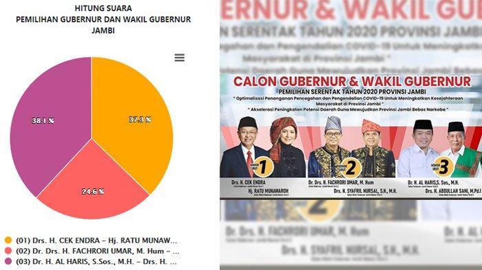 Hasil Pilgub Jambi 2020 Terbaru: Suara Masuk Capai 99,99 %, Al Haris-Sani Unggul 38,1 %
