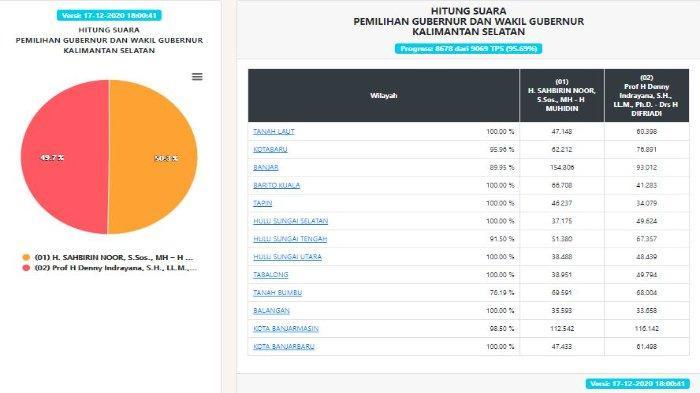 UPDATE Hasil Pilgub Kalsel 2020 Versi Real Count KPU per Kamis (17/12): Suara Masuk 95,69%