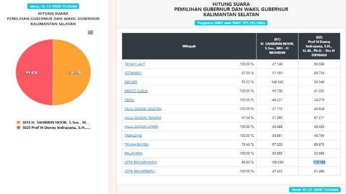 HASIL Pilgub Kalsel 2020 Data KPU Rabu (16/12): Suara Masuk 93,58%, Sahbirin Noor Unggul Tipis