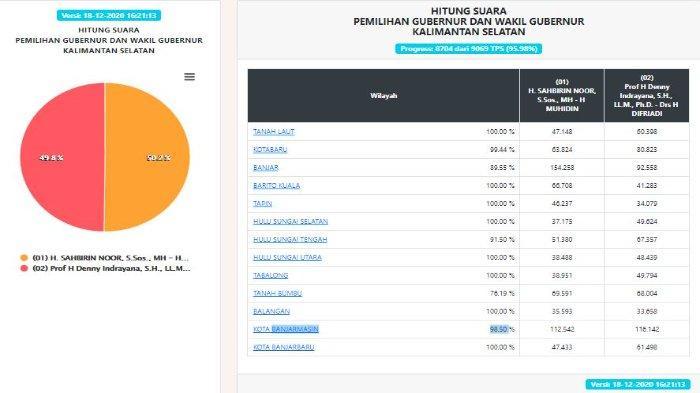 HASIL Pilgub Kalsel 2020 Versi KPU Jumat (18/12), Suara Masuk 95,98%, Sahbirin Noor Unggul