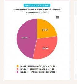 Hasil Pilgub Kaltara 2020 Data KPU Jumat (11/12) Pukul 14.40 WIB