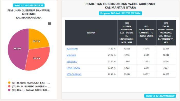 Hasil Pilgub Kaltara 2020 Data KPU per Sabtu, 12 Desember
