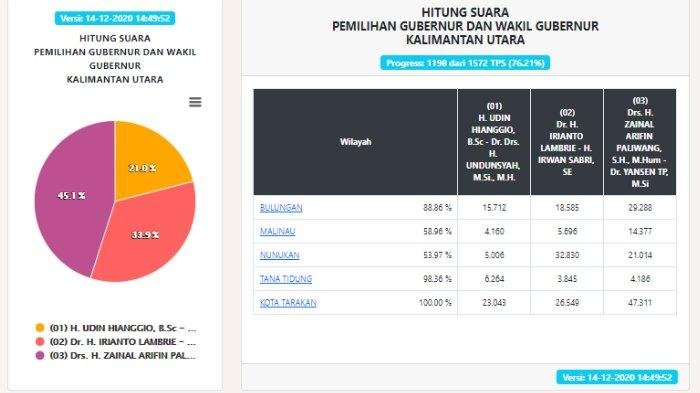 Hasil Pilgub Kaltara 2020 Data KPU per Senin, 14 Desember Pukul 14.49 WIB: Suara Masuk 76,21%