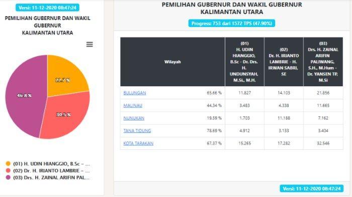 Hasil Pilgub Kaltara 2020 Data KPU per Jumat, 11 Desember Pukul 08.47 WIB