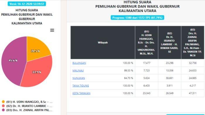 Hasil Pilgub Kaltara 2020 real count KPU per Rabu, 16 Desember Pukul 12.59 WIB