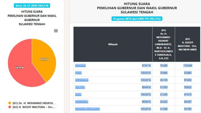 Hasil Pilgub Sulawesi Tengah 2020 Data Real Count KPU, 16 Desember Malam: Suara Masuk 96,31 Persen