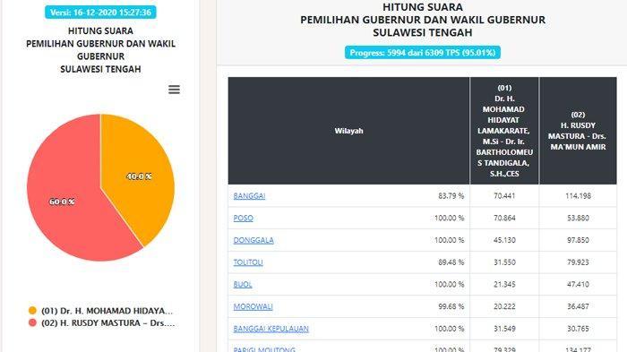 Hasil Pilgub Sulawesi Tengah 2020 Data Real Count KPU, 16 Desember Sore: Suara Masuk 95,01 Persen