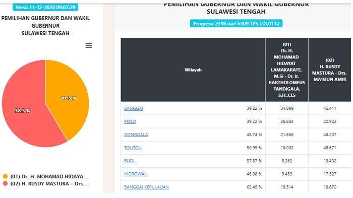 Hasil Pilgub Sulteng 2020 Data Real Count KPU Jumat Pukul 09.07 WIB: Suara Masuk 38,01 Persen