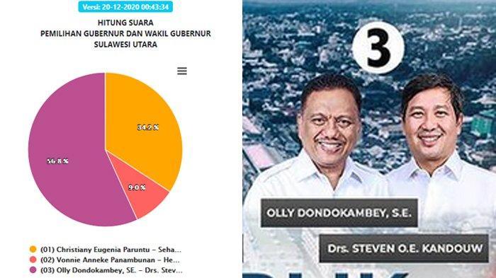Hasil Pilgub Sulut 2020 Terbaru Minggu, 20 Desember: Suara Masuk 100 %, Olly-Steven Unggul 56,8 %