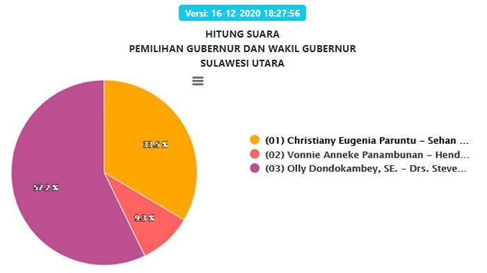 Hasil Pilgub Sulut 2020 Terbaru Selasa 16 Desember Malam: 2 Wilayah 100 %,Olly-Steven Unggul 57,2 %