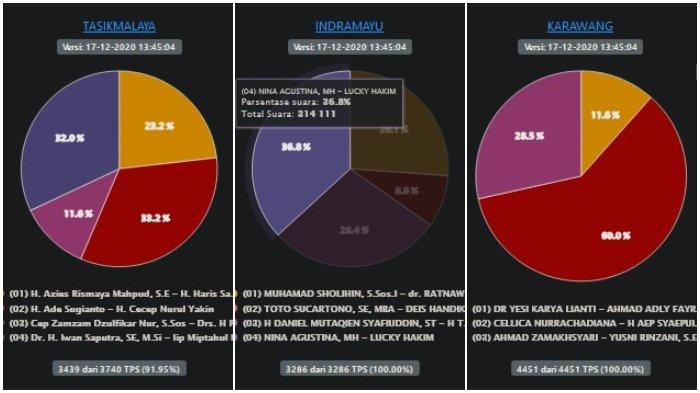 Hasil Pilkada Jabar 2020, Suara Masuk 5 Wilayah Sudah 100%, Lucky Hakim Unggul di Indramayu