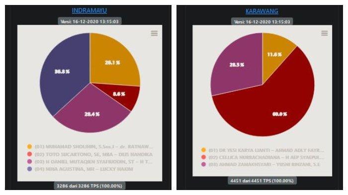 Hasil Pilkada Jabar 2020 di 8 Wilayah per Rabu, 16 Desember: Perhitungan Suara 4 Daerah Capai 100%