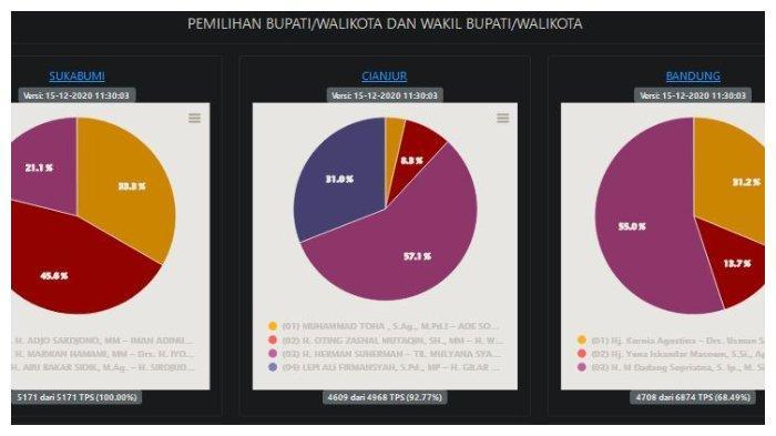 Hasil Pilkada Jabar 2020 di 8 Wilayah Selasa Siang: Sukabumi, Indramayu, dan Pangandaran Capai 100%