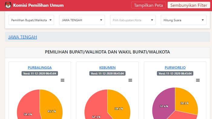 Hasil Pilkada Jateng 2020 Data KPU Jumat Pukul 08.45 WIB: Solo, Semarang, Pemalang hingga Kendal