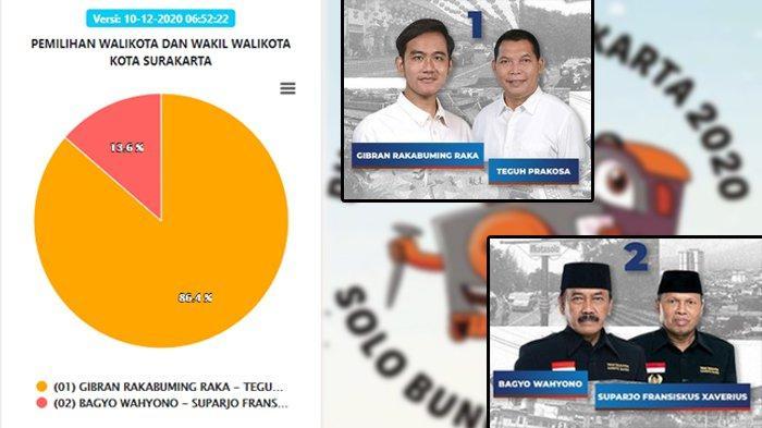 Hasil Pilkada Solo 2020 Data KPU per Kamis 10 Desember Pagi: Gibran-Teguh Unggul 86,4%