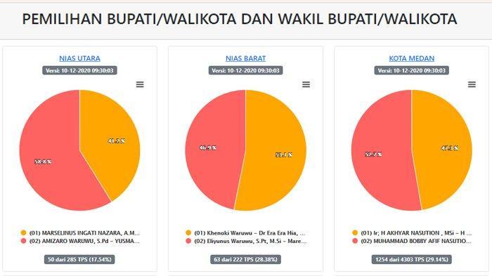 Hasil Pilkada Sumut 2020 di 23 Wilayah per Kamis 10 Desember Pagi, Mulai Medan hingga Simalungun