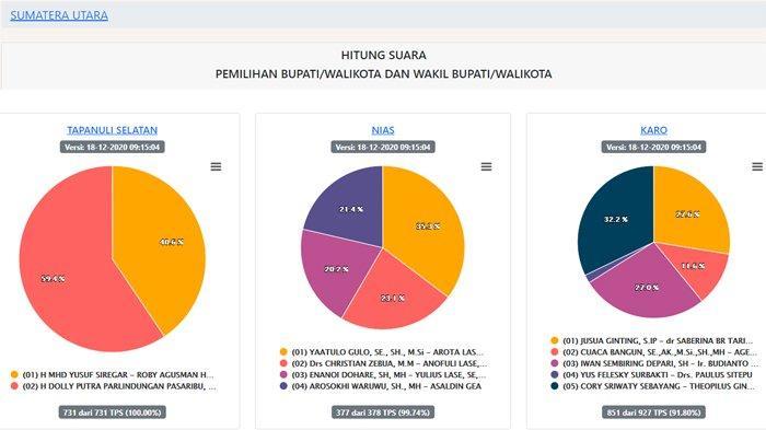Hasil Pilkada Sumut 2020 Terbaru di 23 Wilayah per Jumat 18 Desember: 18 Wilayah Sudah 100%