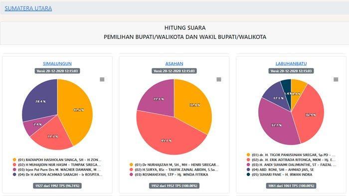 Hasil Pilkada Sumut 2020 Terbaru di 23 Wilayah per Minggu 20 Desember: 21 Wilayah Sudah 100%