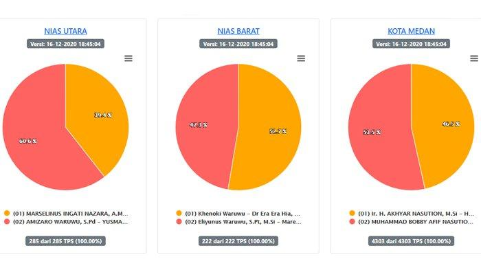 Hasil Pilkada Sumut 2020 Terbaru di 23 Wilayah per Rabu 16 Desember:Suara Masuk di Medan 100%