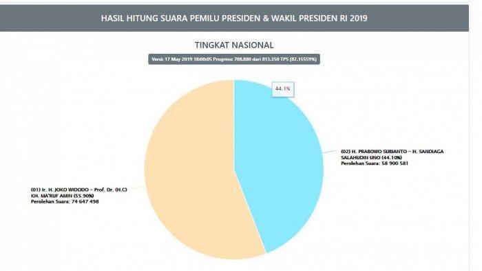 Hasil real count KPU Jokowi vs Prabowo hari ini per Jumat (17/5/2019) pukul 18.00 WIB.