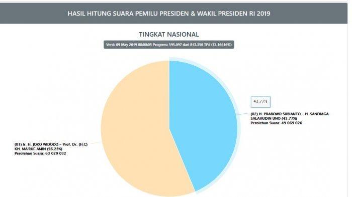 Hasil real count KPU Jokowi vs Prabowo hari ini per Kamis (9/5/2019) pukul 08.00 WIB.