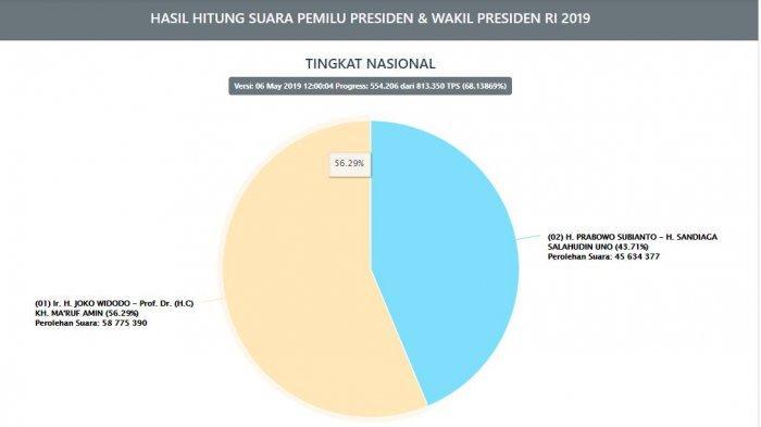 Hasil real count KPU Jokowi vs Prabowo hari ini per Senin (6/5/2019) pukul 12.00 WIB.