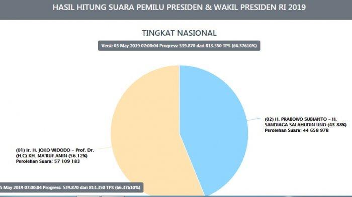 UPDATE: Real Count KPU 66,37 Persen, Jokowi-Ma'ruf Belum Terkejar