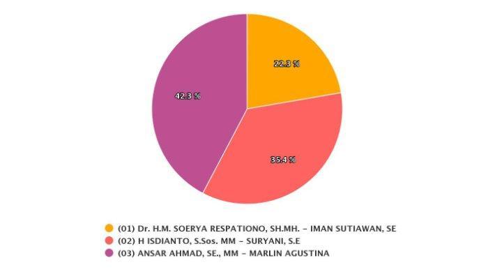Hasil real count Paslon Gubernur dan Wakil Gubernur Kepri terbaru Ansar Ahmad-Marlin Agustina