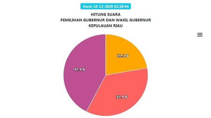 Hasil Real Count Pilgub Kepulauan Riau Rabu (16/12): Unggul di 5 Daerah, Paslon 03 Kalah di Batam