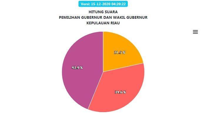 Hasil Real Count Pilgub Kepulauan Riau Selasa (15/12): Tiga Daerah 100% Data Masuk, Paslon 03 Unggul