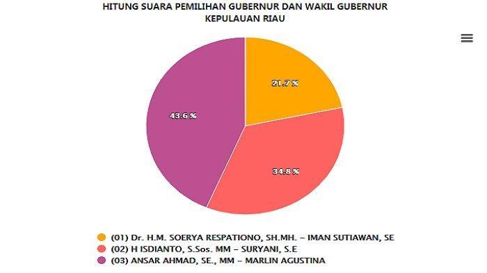 Hasil Real Count Pilgub Kepulauan Riau Senin (14/12): Data 2 Daerah 100%, Ansar-Marlin Menang