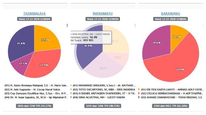 Hasil Sementara Pilkada Jabar 2020 di 8 Daerah: Indramayu 98,75%, Nina Agustina - Lucky Hakim Unggul