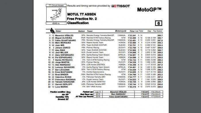 Hasil sesi latihan bebas kedua (FP2) MotoGP Belanda 2021 yang berlangsung di Sirkuit Assn, Jumat (25/6/2021)