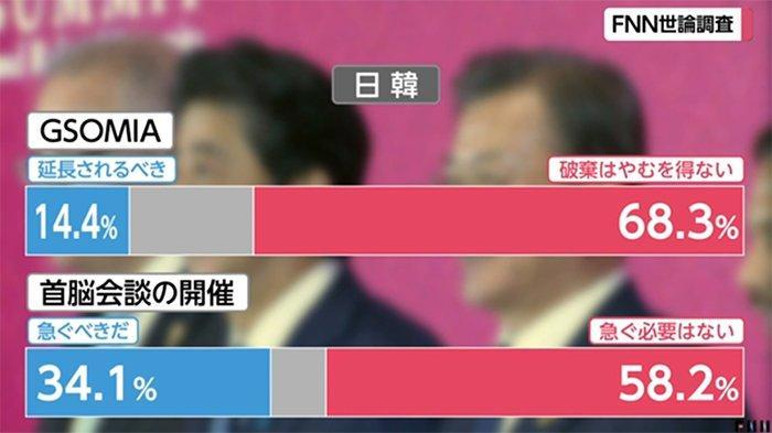 Hasil survei Fuji TV akhir minggu lalu terhadap Korea