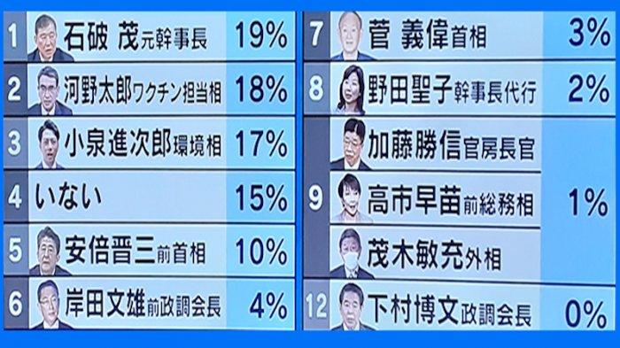 Hasil survei NNN tanggal 7-9 Agustus 2021 popularitas anggota LDP di masyarakat Jepang