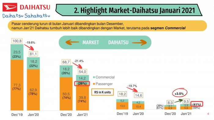 Highlight Market Daihatsu Januari 2021
