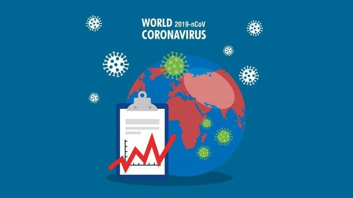 Update Corona Global Jumat, 3 Juli 2020 Pagi: Total 10,9 Juta, Meksiko Laporkan 238.511 Kasus