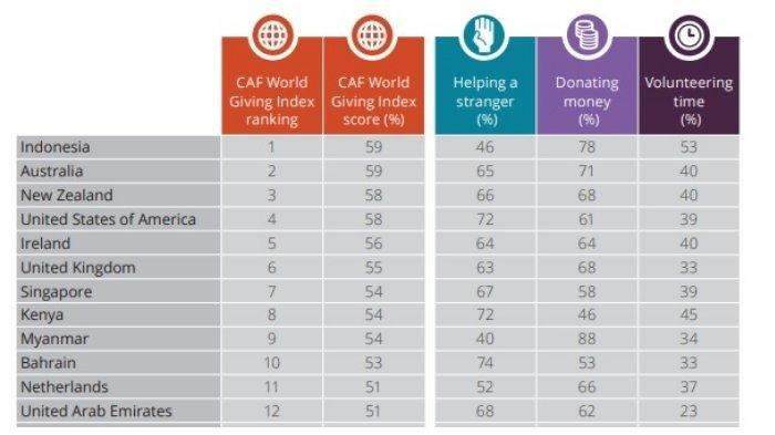 Selamat! Indonesia Peringkat Pertama Negara yang Paling Murah Hati di Dunia berdasarkan CAF